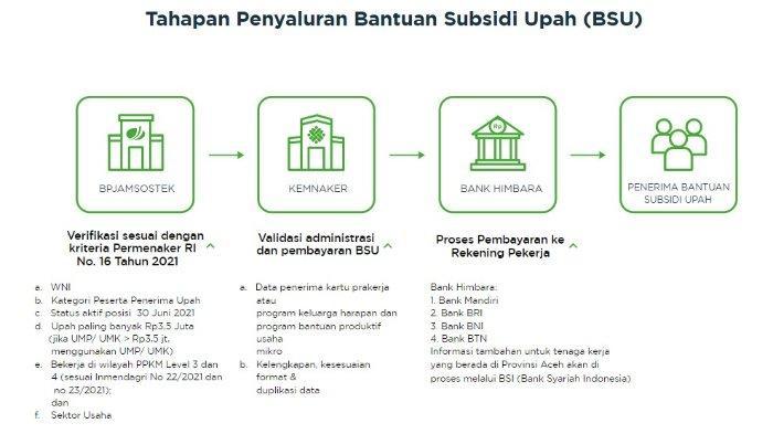 link bantuan subsidi upah bpjsketenagakerjaan go id cek bsu