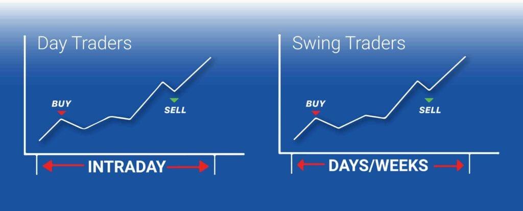 Perbedaan Antara Swing Trading Dan Day Trading